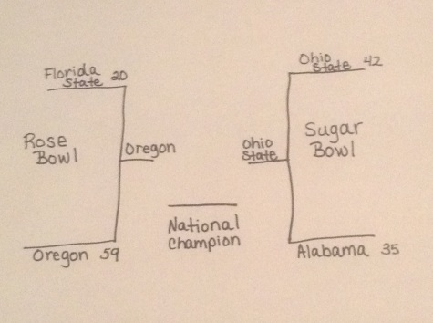 College Football Championship